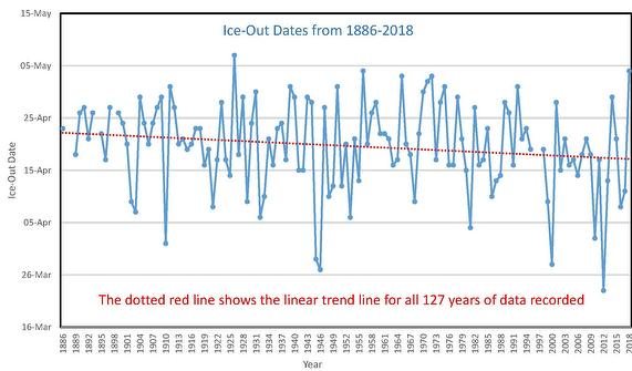 Muskoka Ice Out Dates 1886-2017